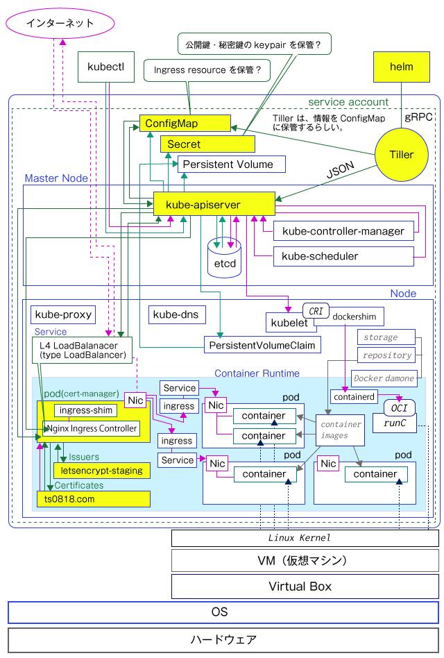 Kubernetes でコンテナ永続化はどうやる?そして、その前にcert-manager