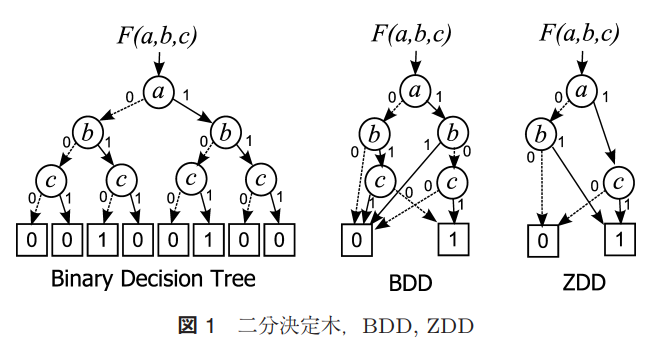 Zdd Uff08zero-suppressed Binary Decision Diagram  U3063 U3066 U3082 U306e U304c U5b58 U5728 U3059 U308b U305d U3046 U306a