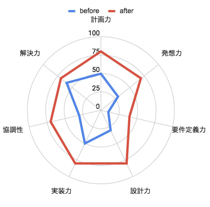f:id:tshihoya-idcf:20191001025809p:plain