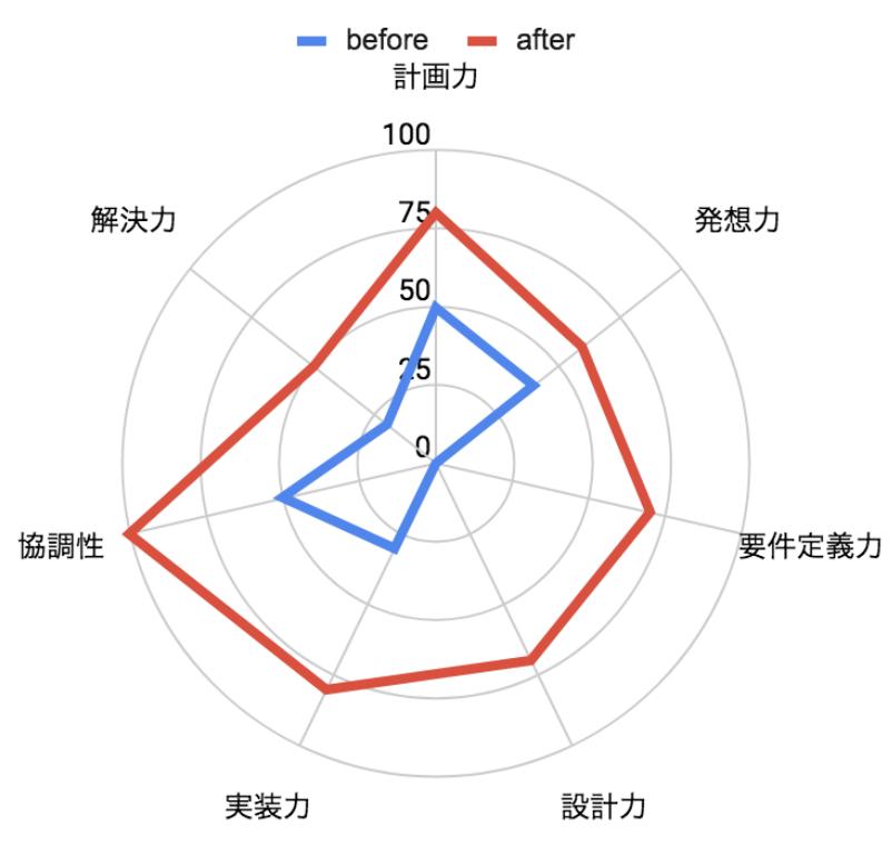 f:id:tshihoya-idcf:20191001025912p:plain