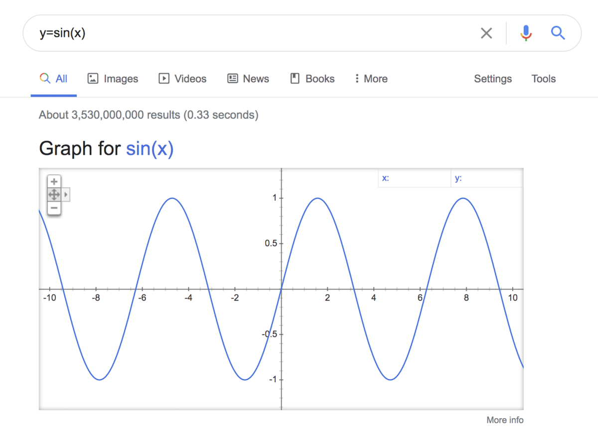 y = sin(x)