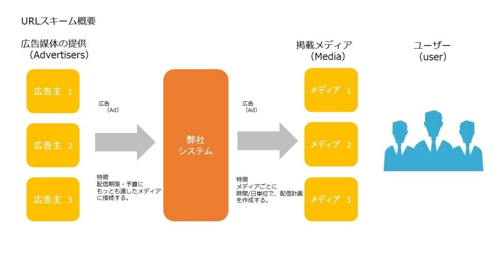 f:id:tsubasa010:20180408234754j:plain
