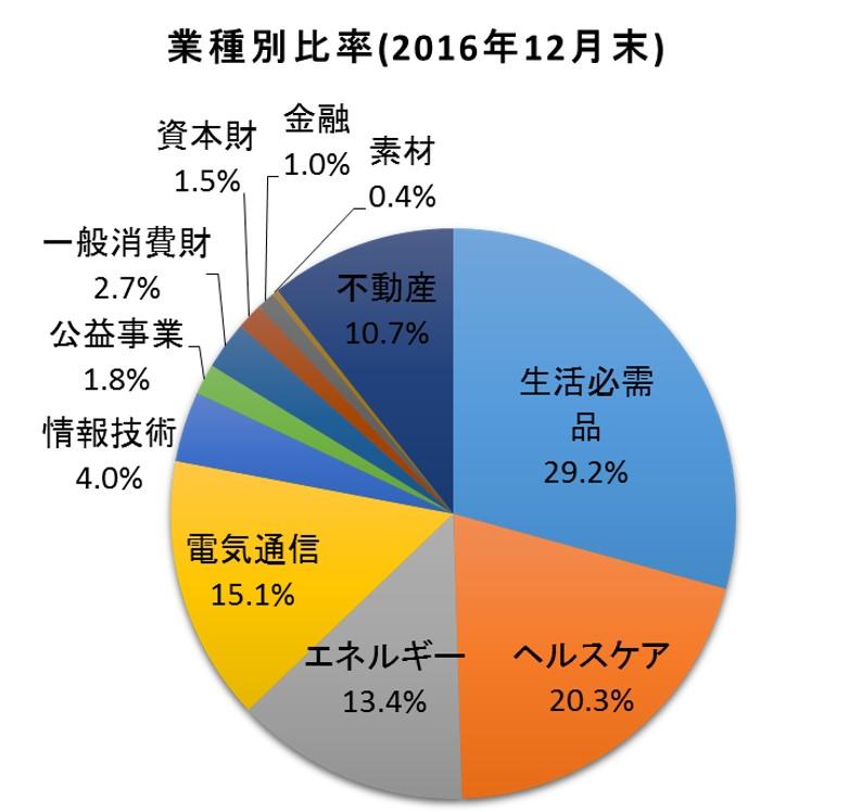 f:id:tsubuinvestment:20170105022540j:plain