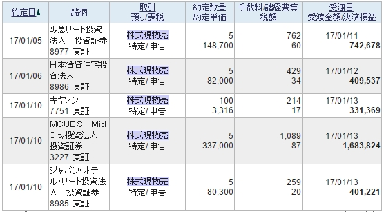 f:id:tsubuinvestment:20170111121643j:plain