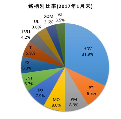 f:id:tsubuinvestment:20170201173913p:plain