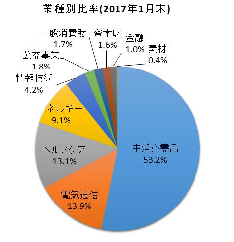 f:id:tsubuinvestment:20170201174014p:plain