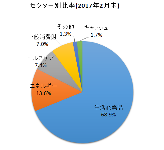 f:id:tsubuinvestment:20170301215448p:plain