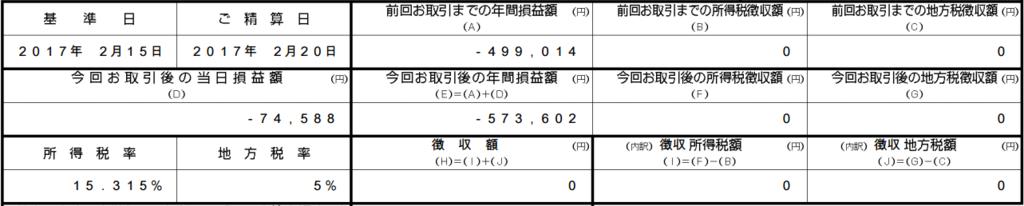 f:id:tsubuinvestment:20170302191340p:plain