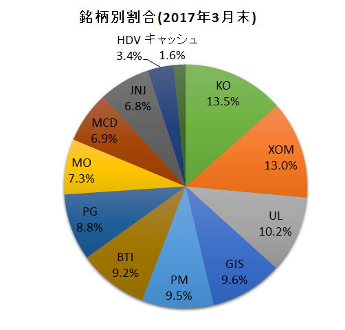 f:id:tsubuinvestment:20170401170126p:plain