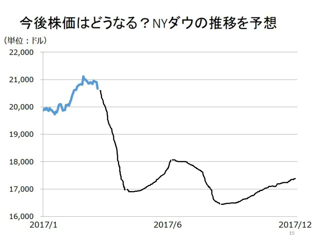 f:id:tsubuinvestment:20170401174356p:plain
