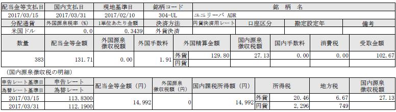 f:id:tsubuinvestment:20170403192716p:plain