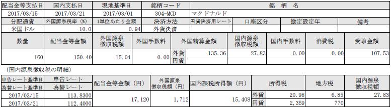 f:id:tsubuinvestment:20170408020809p:plain