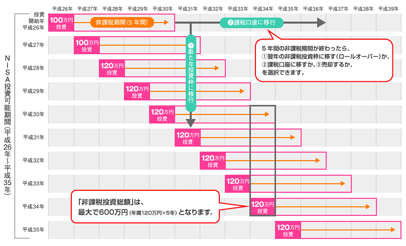 f:id:tsubuinvestment:20170412224810p:plain