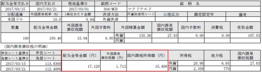 f:id:tsubuinvestment:20170508054528p:plain