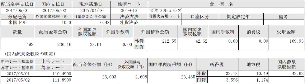 f:id:tsubuinvestment:20170510194440p:plain