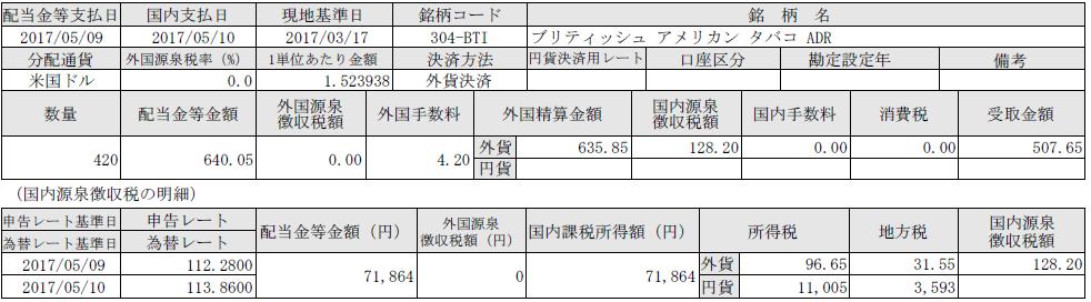 f:id:tsubuinvestment:20170512224757p:plain