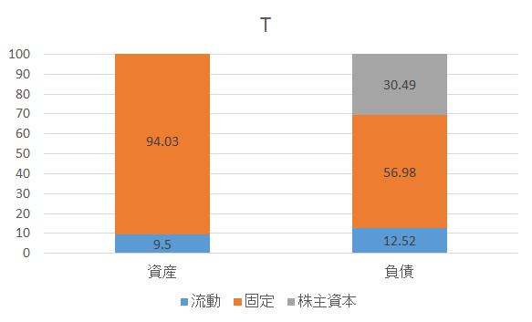 f:id:tsubuinvestment:20170515112404p:plain