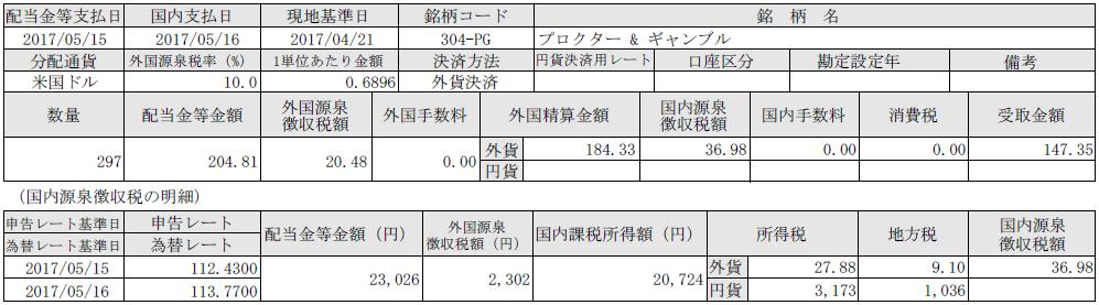 f:id:tsubuinvestment:20170517180005p:plain