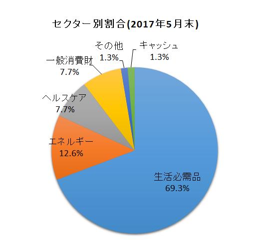f:id:tsubuinvestment:20170601162158p:plain