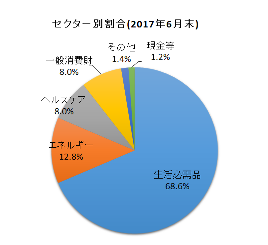 f:id:tsubuinvestment:20170701051055p:plain