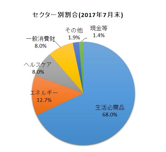f:id:tsubuinvestment:20170801154016p:plain