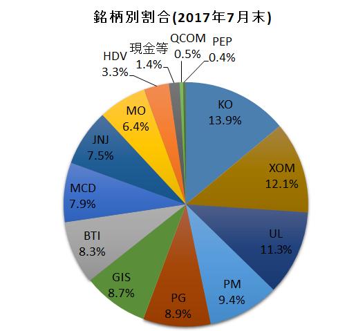f:id:tsubuinvestment:20170801154039p:plain