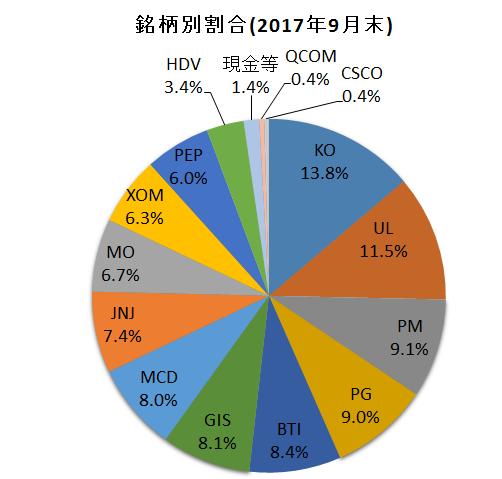 f:id:tsubuinvestment:20171001000608p:plain
