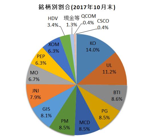 f:id:tsubuinvestment:20171101200157p:plain