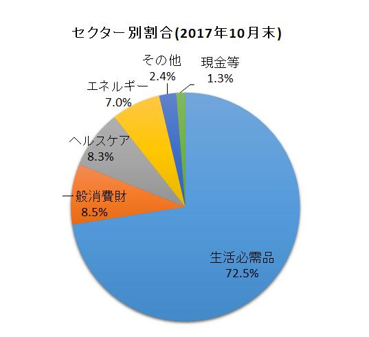 f:id:tsubuinvestment:20171101200228p:plain