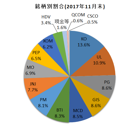f:id:tsubuinvestment:20171201212751p:plain