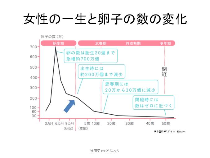 f:id:tsudanuma_ivf_clinic:20210414150751p:plain