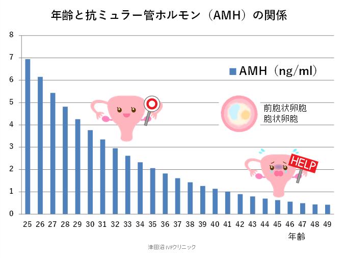 f:id:tsudanuma_ivf_clinic:20210414150822p:plain