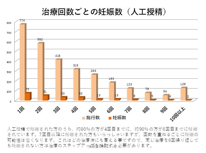 f:id:tsudanuma_ivf_clinic:20210414151513p:plain