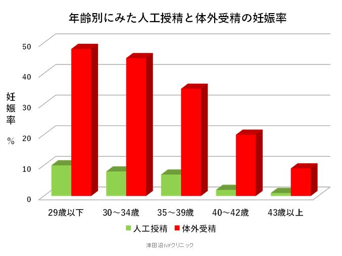 f:id:tsudanuma_ivf_clinic:20210414151619p:plain