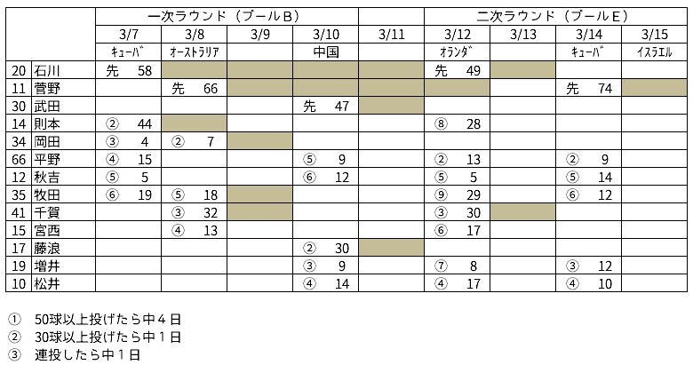 f:id:tsugecha:20170315001648p:plain