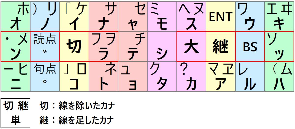 f:id:tsugihairetsu:20200118131951p:plain