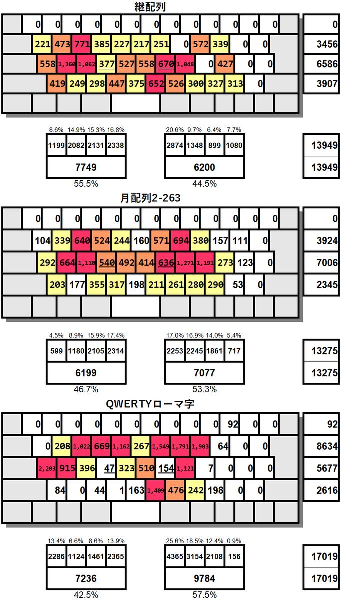 f:id:tsugihairetsu:20200118174754p:plain