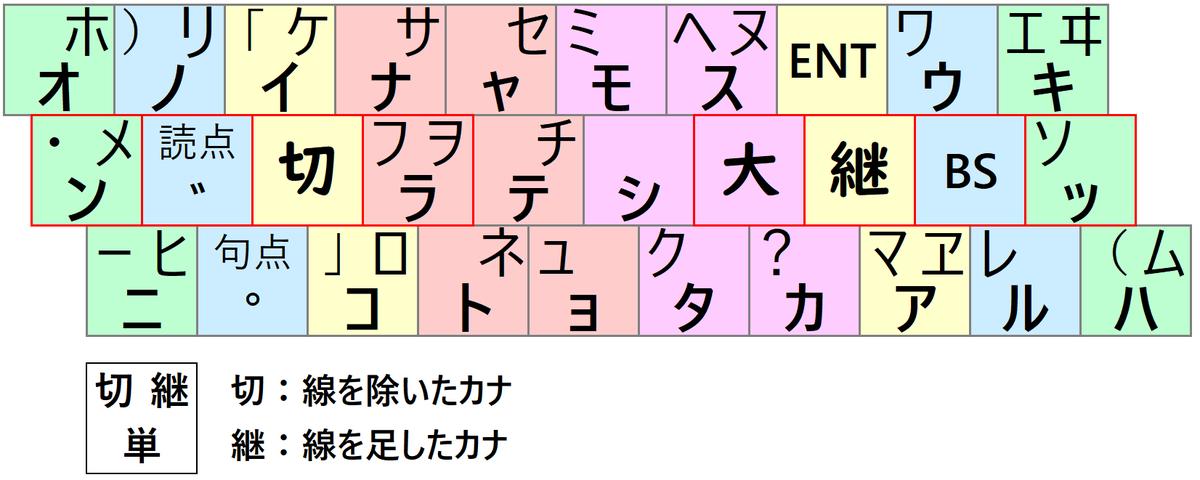 f:id:tsugihairetsu:20200118200040p:plain