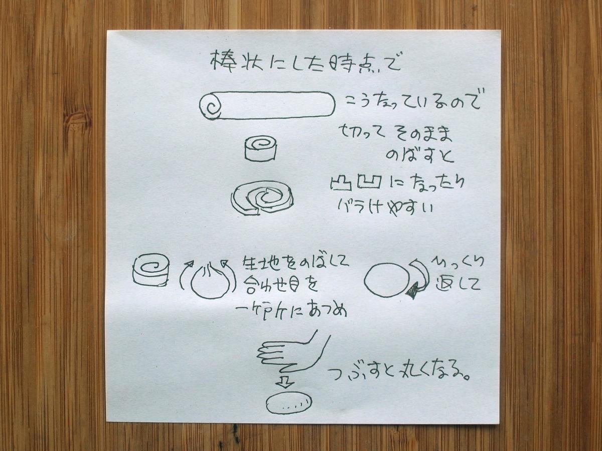 f:id:tsujimeshi:20200527173646j:plain