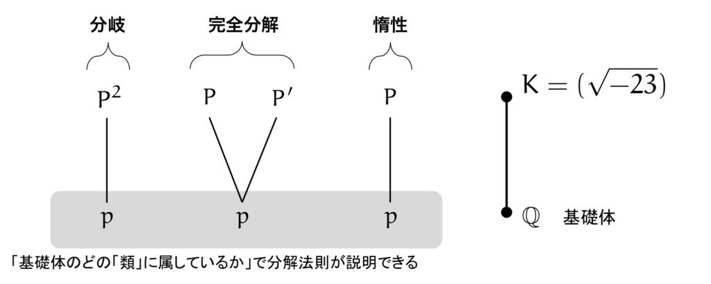 続・XX + XY + 6YY の形で表せる...