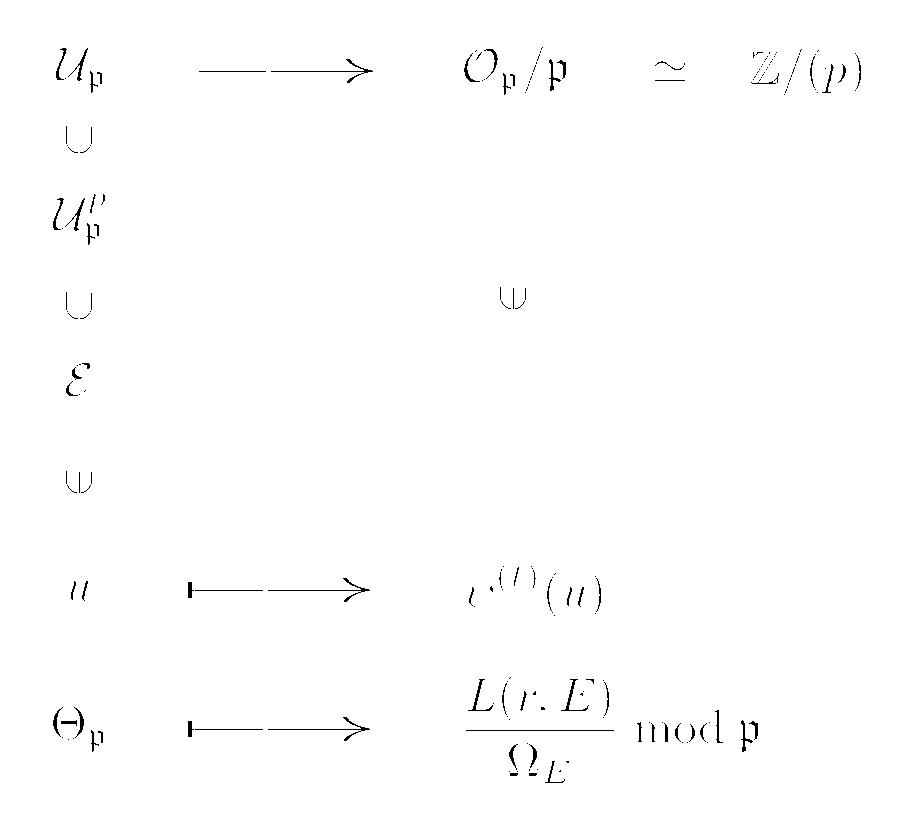 コーツ・ワイルズの定理(のあら...