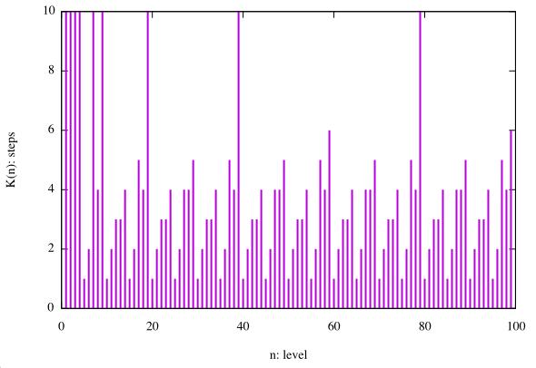 FF5のレベル5デスと整数論の画像