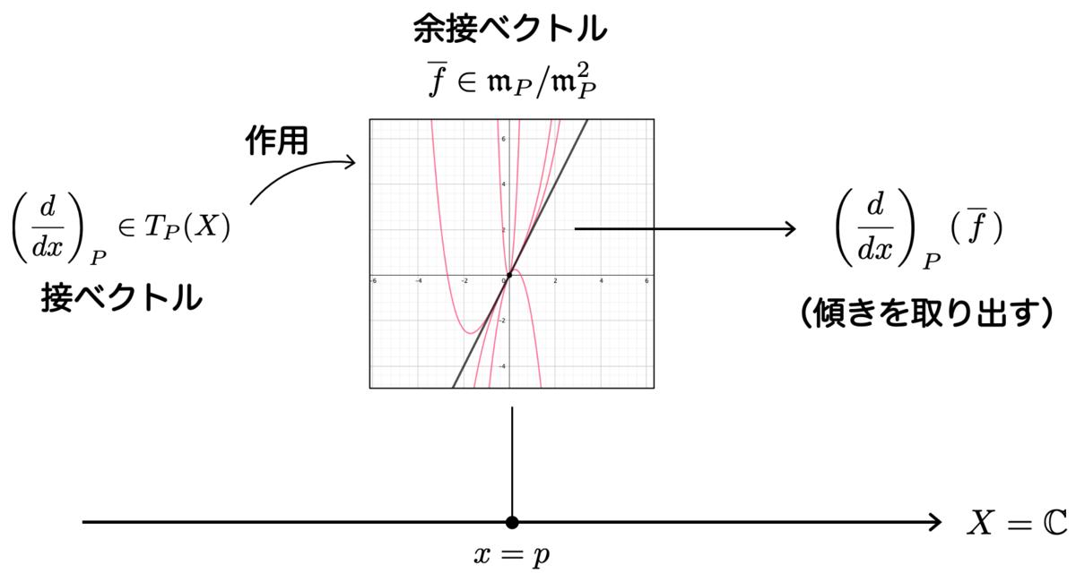 f:id:tsujimotter:20210214221834p:plain:w500