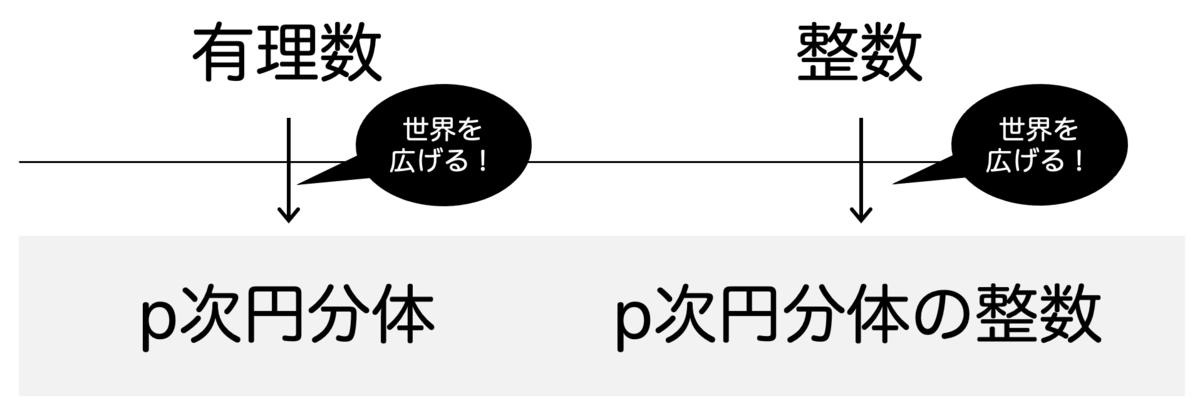 f:id:tsujimotter:20210222181144p:plain:w400