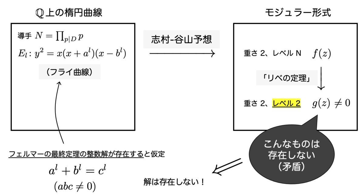 f:id:tsujimotter:20210316033820p:plain:w500