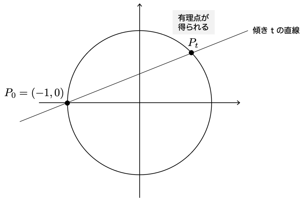 f:id:tsujimotter:20210501105200p:plain:w360