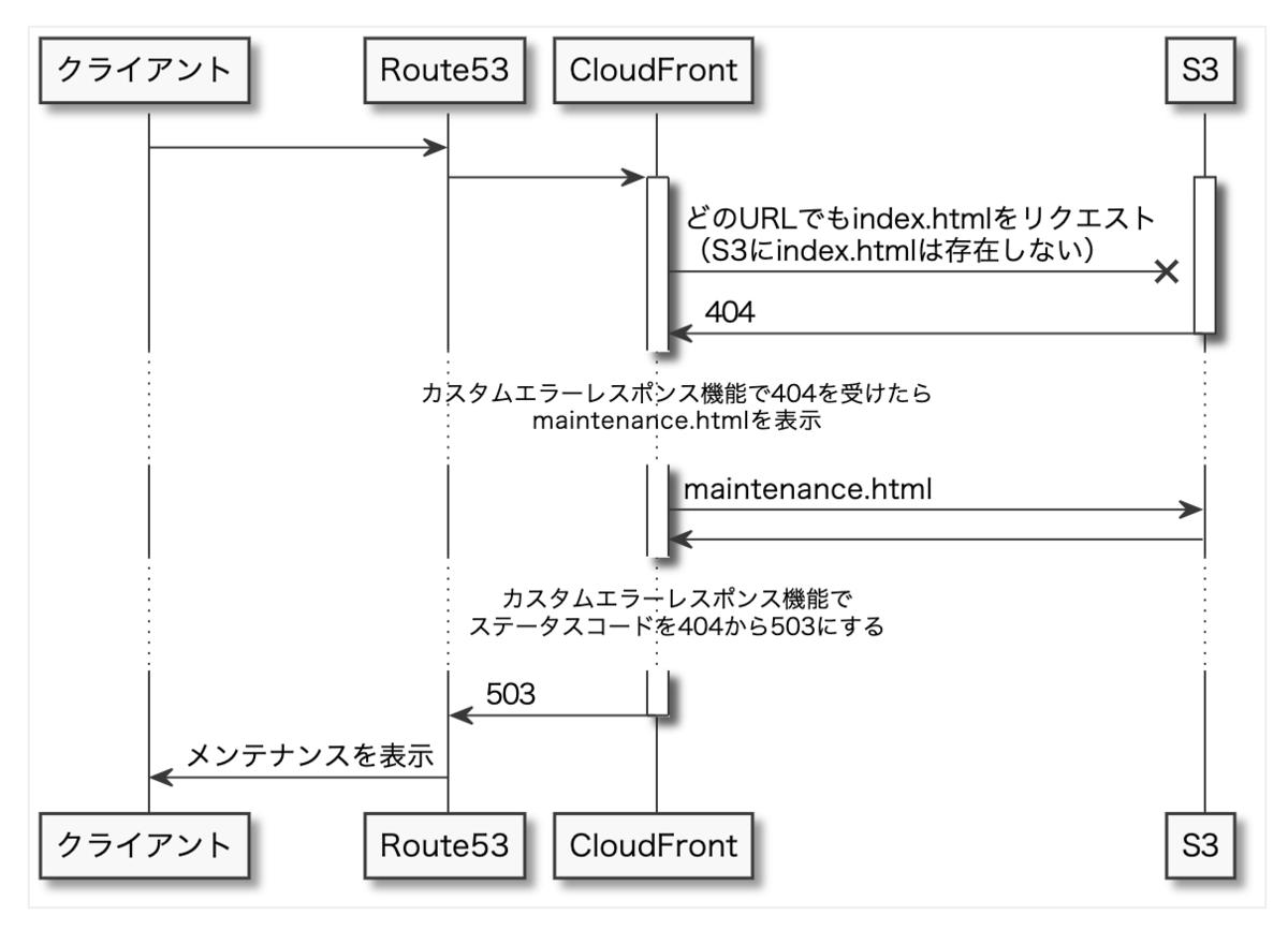 f:id:tsukahara1991:20210430124618p:plain