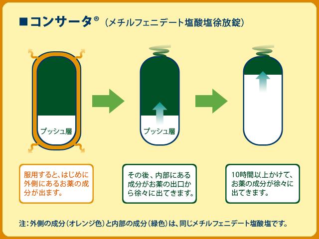 コンサータ(メチルフェニデート塩酸塩徐放錠)
