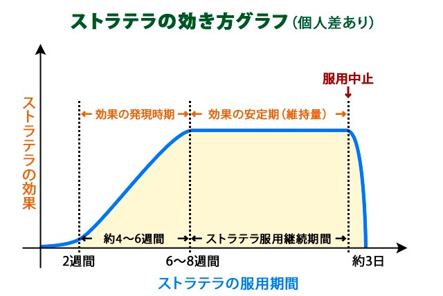 ストラテラ 効き方グラフ