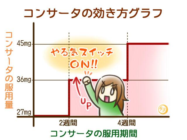 ADHD イラスト コンサータの効果グラフ